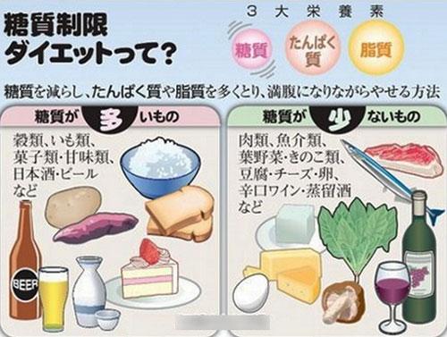 糖質制限ダイエット方法